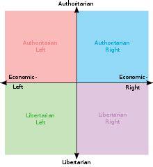 political spectrum wikipedia political spectrum wikipedia
