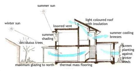 Earthship Floor Plan by Passive Cooling Diagram Arq Bioclim 225 Tica Pinterest