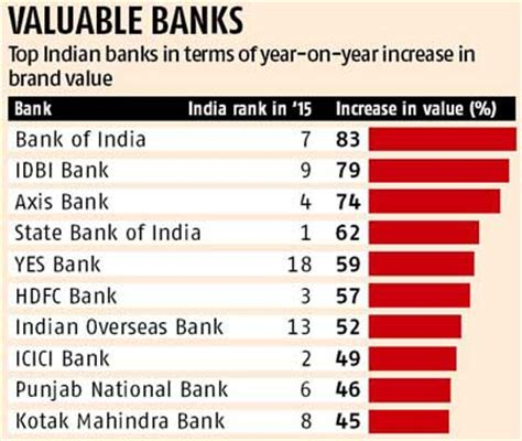 sa s most valuable brand is standard bank indian banking brands shine on the global stage business standard news