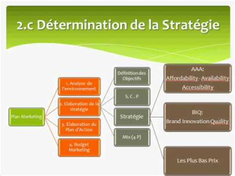 Modèle Plan D Commercial Marketing Exemple De Plan Marketing