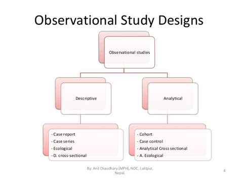 observational cross sectional study epidemiological study designs by anil mph