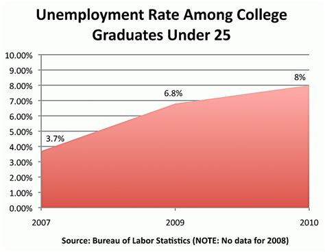Unemployment Rate For Mba Graduates by Poor Economy Leads More College Students To Live At Home