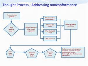 Non Conformance Report Form Template professor yakub aliyu product quality non conformance