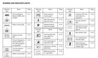 Nissan Altima Lights On Dashboard Car Dashboard Warning Lights Symbols Car Interior Design
