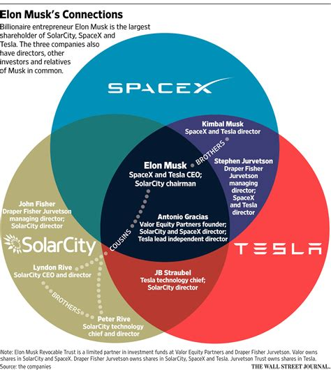 Is Tesla Publicly Traded Spacex Rocket Explodes News And Views From A