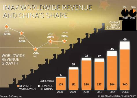 china film giant screen imax wanda to add more cinemas industries chinadaily com cn