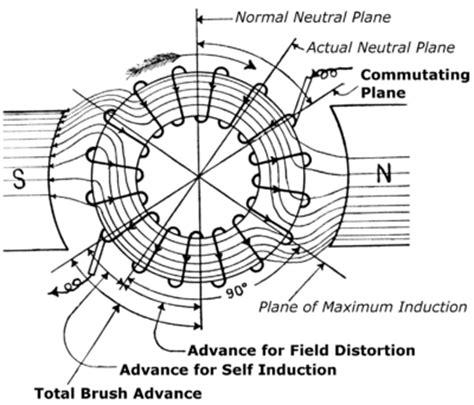 self induction physics pdf commutator electric