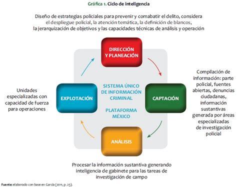 Como Obtener Un Record Criminal En Mexico Aproximaci 243 N A La Inteligencia Policial La Polic 237 A Federal De M 233 Xico 2006 2012