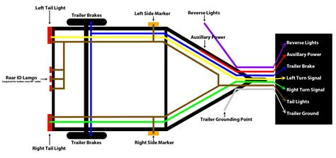 wiring diagram led trailer light wiring diagram 4 flat