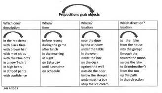 Prepositions and prepositional phrases janiceheck