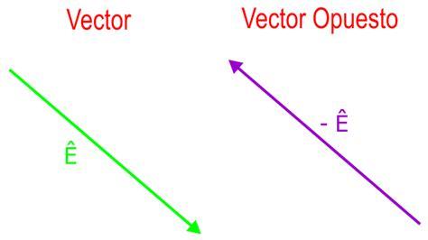 imagenes de vectores fisica el rinc 211 n de la f 205 sica resta de vectores