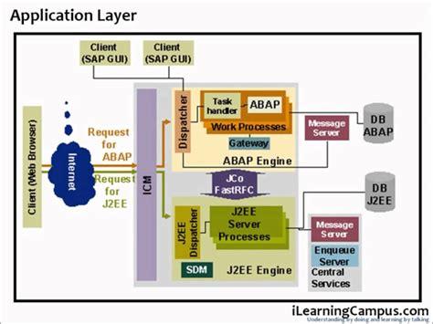 sap erp architecture diagram image gallery sap architecture