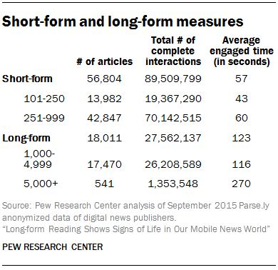 short form and long form measures pew research center