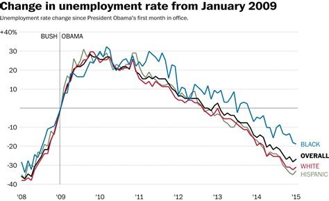 black unemployment under obama chart the group that s seen the slowest unemployment recovery