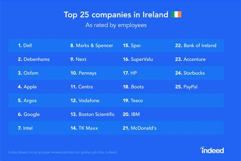 indeed reveals top 25 companies in ireland as by