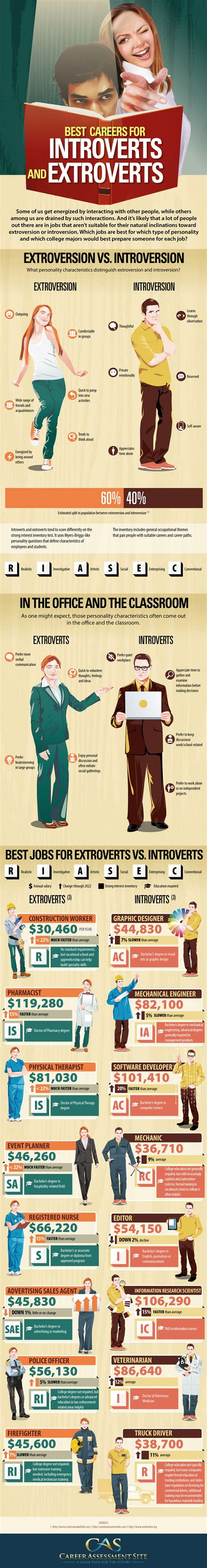 the best careers for introverts and extroverts daily infographic