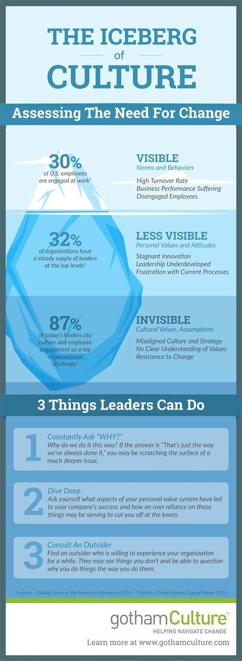 Choleric Personality Essay by The Iceberg Of Organizational Culture Change Infographic Personal Development Quotes