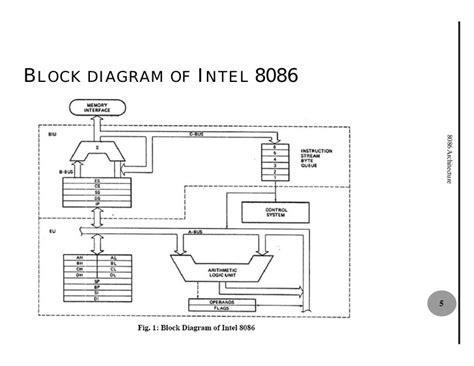 block diagram of 8086 8086 architecture