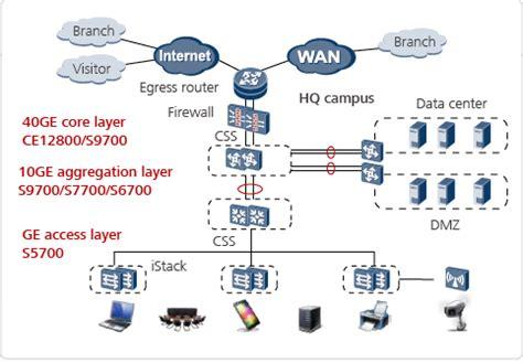 home network infrastructure design cisco switch diagram cisco visio best free home