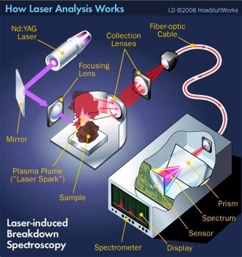Laser Spectroscopy a closer look at laser induced breakdown spectroscopy a