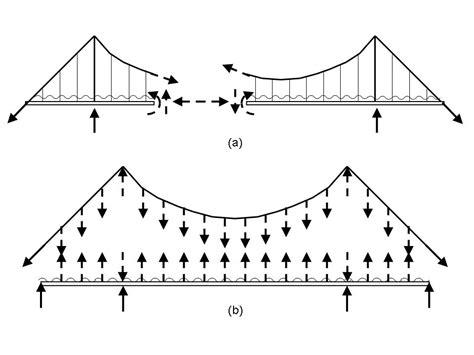 suspension bridge diagram bridges by david blockley