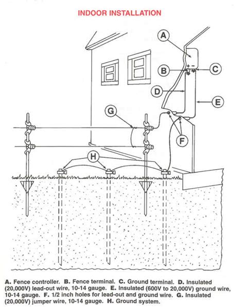 how to a with an electric fence electric fence installation pdf best idea garden