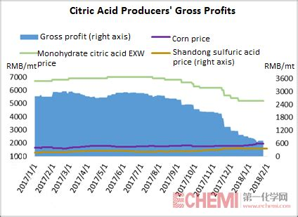 Citric Acid Anhydrous Ex Rrc citric acid market inched in jan 2018 echemi