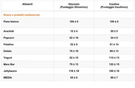 alimenti alzano la glicemia l indice glicemico 232 una cagata pazzesca project