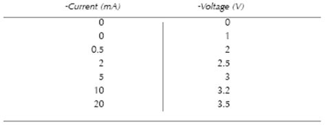 diode characteristics experiment results diode characteristics experiment results 28 images forward bias characteristic meter test