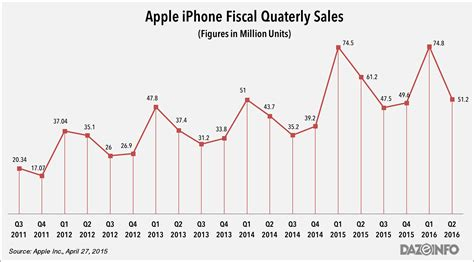 apple new year sale 2016 will apple sink to the depths with the fall of iphones or