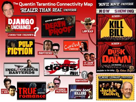 How Many Films Quentin Tarantino Directed | how many tarantino films are set in the same universe