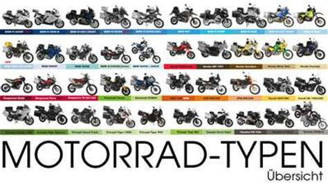 Verschiedene Motorradtypen by Definicie Typov Motoriek Diskusn 233 F 243 Rum Len Tak