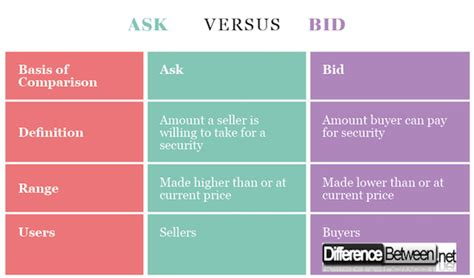 buy and bid difference between ask and bid difference between ask