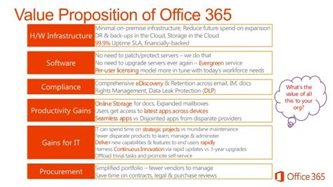 Office Value Value Proposition Of Office 365