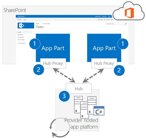 sharepoint components diagram pnp sles connectedappparts at master 183 sharepoint