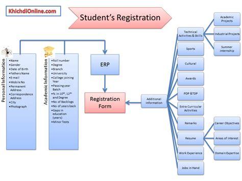 design online portal how to design a placement portal khichdi online just