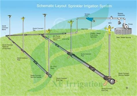 high tech low cost efficient sprinklers buy overhead