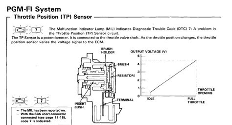 honda civic throttle position sensor location get free