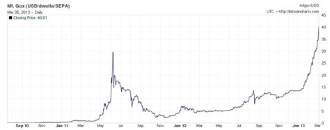 bitcoin chart live this chart of bitcoins is bananas and it looks a lot like