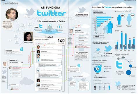 layout en twitter que es as 237 funciona twitter infografia infographic twitter