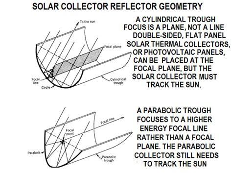 dish cylindrical parabolic template wi fi windsurfer antenna template diagram dish antenna