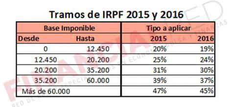 tablas irpf 2016 y retenciones novedades tablas irpf 2015 y retenciones novedades tablas irpf