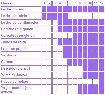 tabla de alimentos para bebes alimentaci 243 n infantil comidas para beb 233 s ni 241 os y chicos