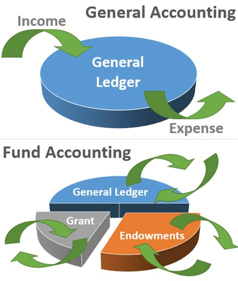 Fund Accounting explain the of expired cost in income measurement