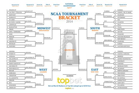 march madness 2014 ncaa mens tournament bracket blog posts skyking