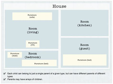 types of rooms in a house creating post type relationships in wordpress