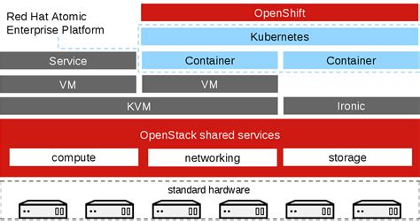 celebrating kubernetes 1 0 and the future of container
