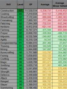 Runescape Xp Table The House That A Called Johnny Built Part 3