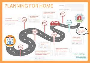 home planning how we help get you home planning for home bedside