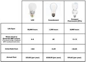 Led Light Bulbs Vs Incandescent Gop Railroads Through Amendment On Light Bulbs Connecting The Dots